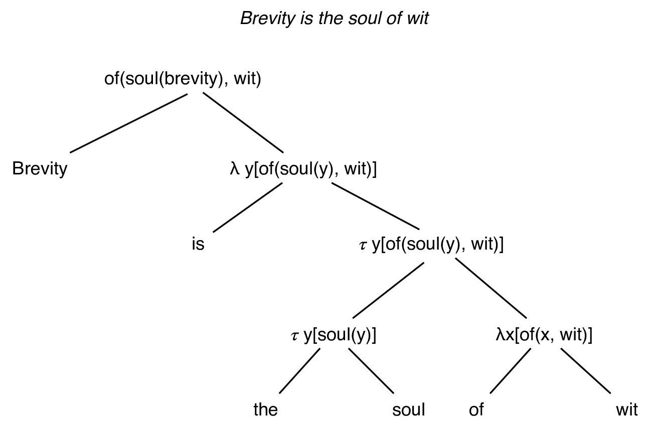"Compositional analysis of ""Brevity is the soul of wit"""